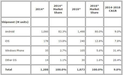 IDC предсказывает рост популярности Windows Phone-смартфонов