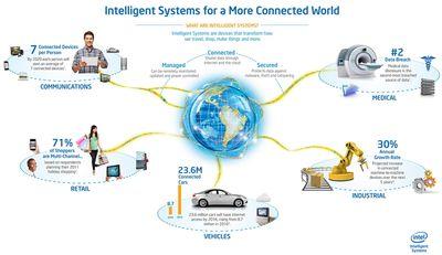 Intel вот-вот представит технологию Thunderbolt нового поколения / Новости hardware